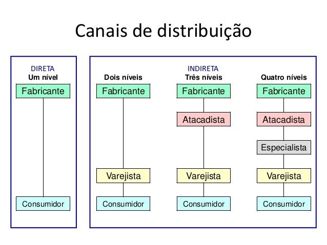 Existem diferentes configurações de um canal de distribuição