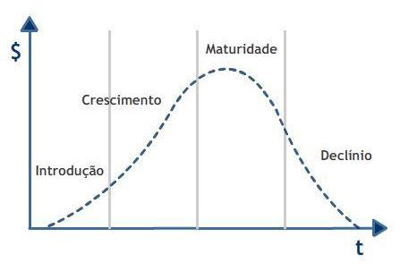 etapas ciclo de vida do produto
