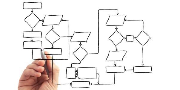 fluxograma de atividades na reengenharia logística
