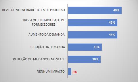 Impactos da COVID-19 nos negócios